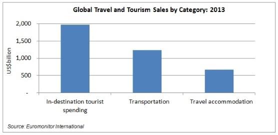 in-destination-travel-spending