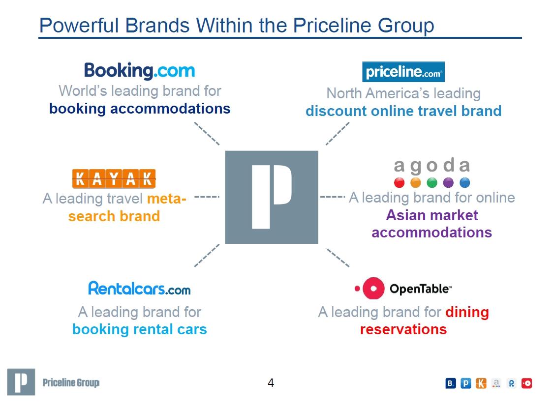 otc-brands-under-priceline-group