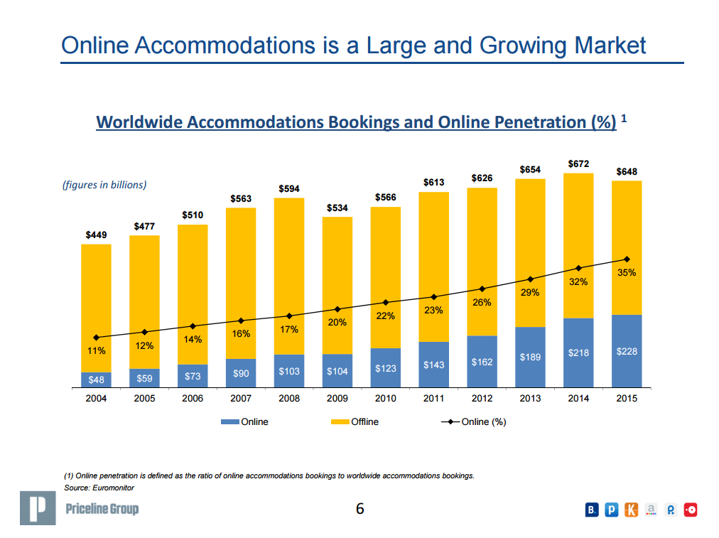 online-penetration-in-accommodation-bookings