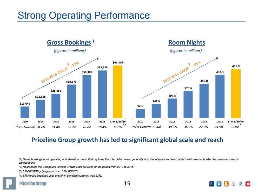 priceline-group-growth-in-gross-bookings-and-room-nights