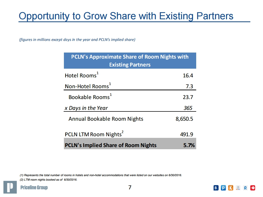 priceline-group-share-of-existing-travel-service-partners