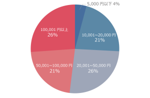 CHINA金額