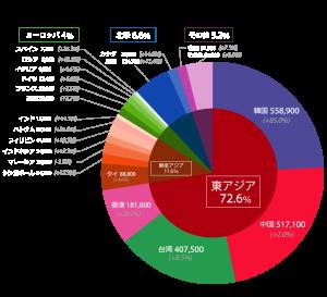 top_201705_graph