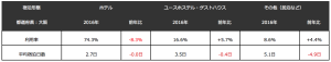 Accommodation-Stats-in-Osaka-2