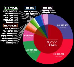 top_201708_graph