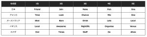 Word Ranking